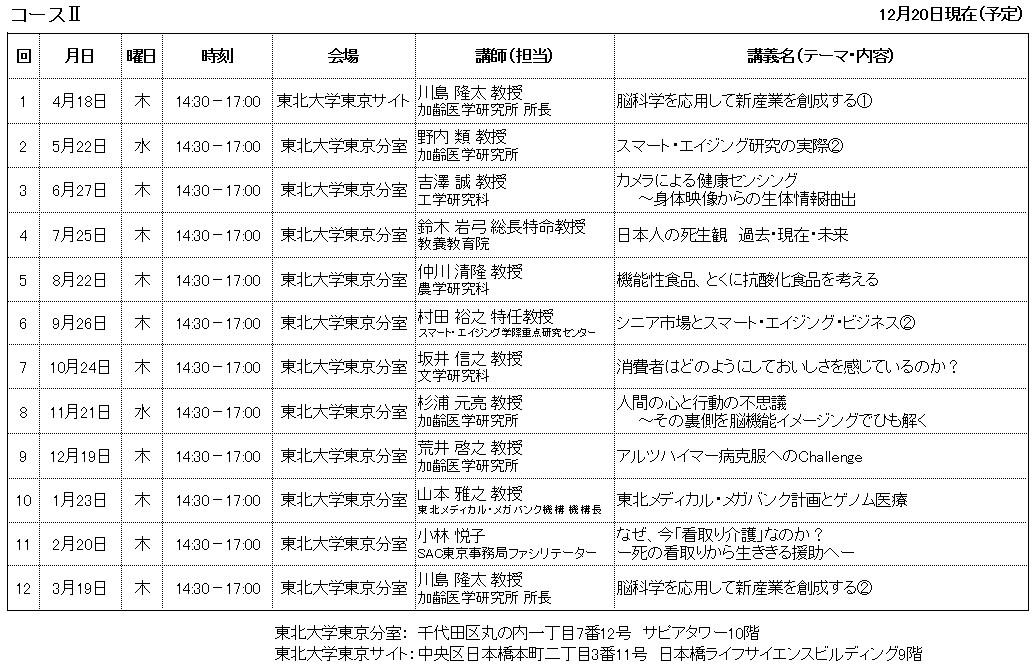 第5期コースⅡ日程