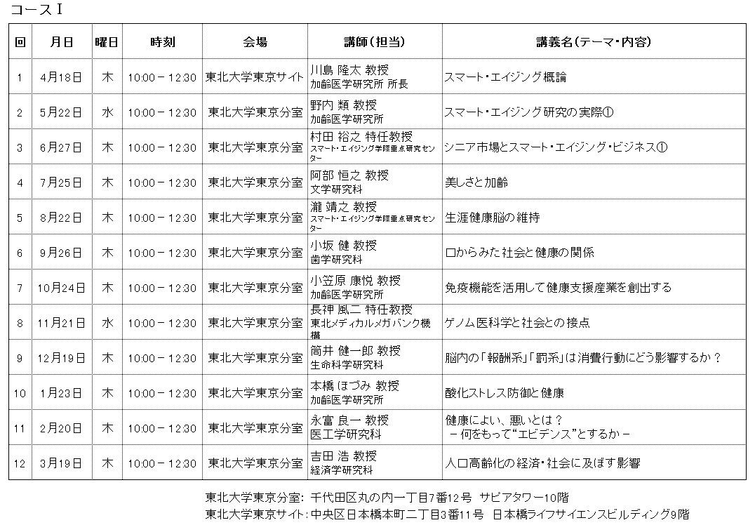 第5期コースⅠ日程